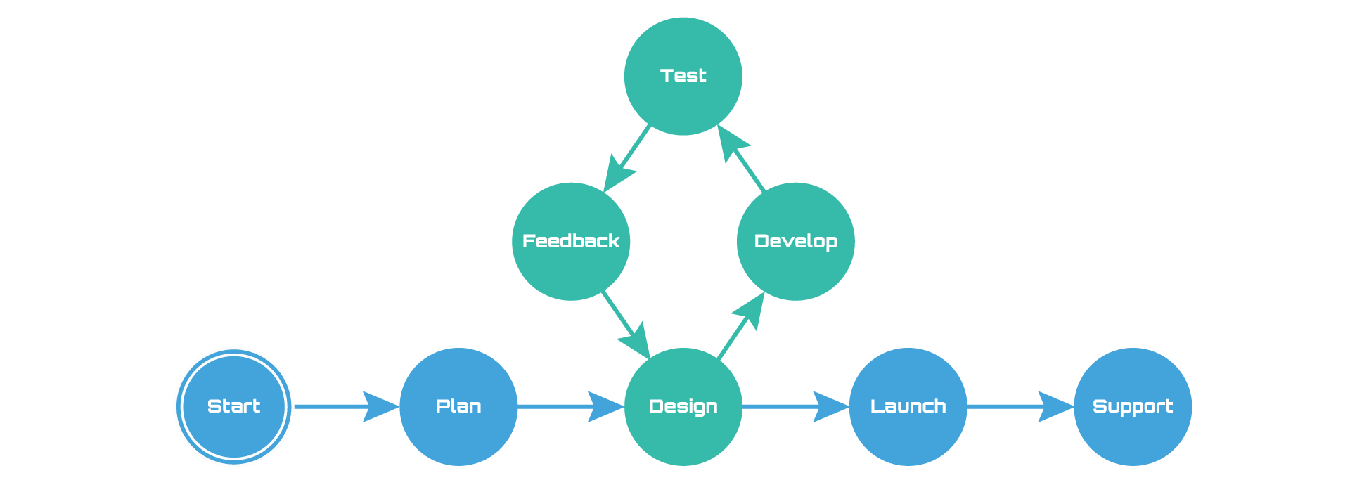 ipCG-DEV full Stack custom software development process